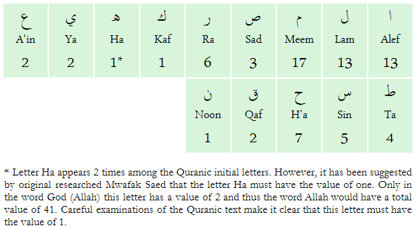 Quranic initials - Occurrence values | Science and